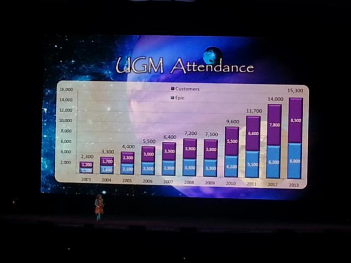 UGM Attendee Chart Pic