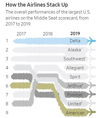 Delta chart 2